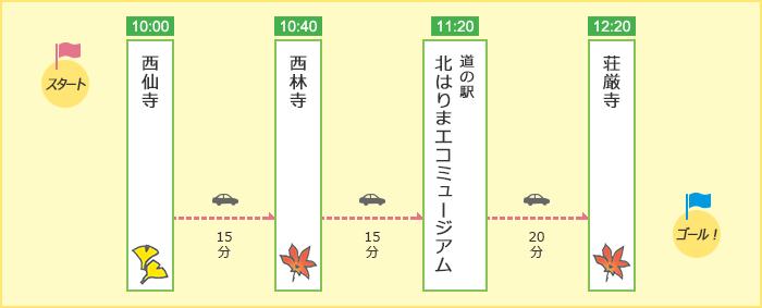 「秋を満喫!にしわき紅葉三山めぐりコース」のルート図