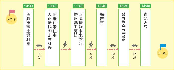 「オシャレに楽しむ!播州織とまちなかお散歩コース」のルート図