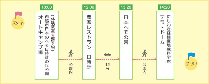 「家族でワクワク!にしわき満喫コース」のルート図