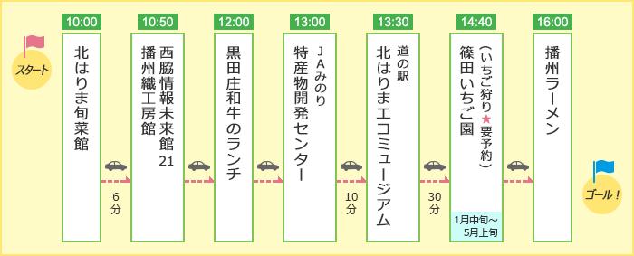 「ぜいたくに! にしわきグルメ・買い物満腹コース」のルート図