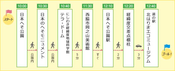 「パワースポット!?日本のへそめぐりコース」のルート図